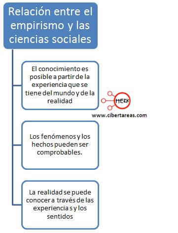 relacion entre el empirismo y las ciencias sociales