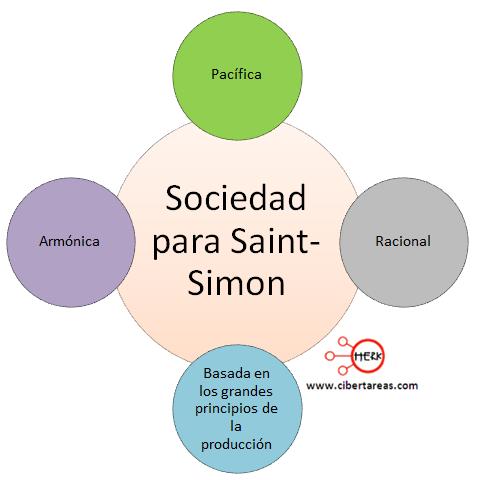 sociedad para saint simon introduccion a las ciencias sociales