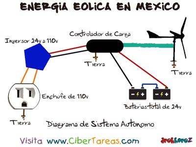 Diagrama de Sistema Autonomo - Energia Eolica en Mexico