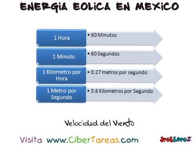 Velocidad del Viento - Energia Eolica en Mexico