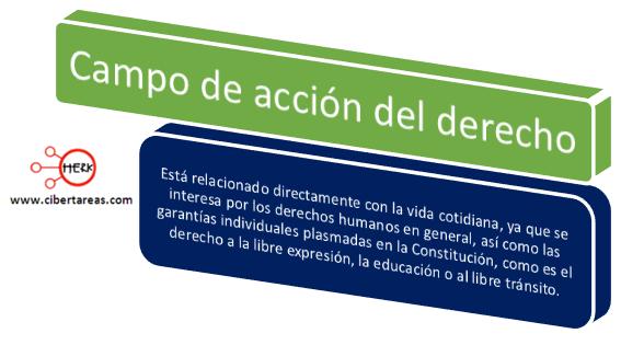 campo de accion del derecho introduccion a las ciencias sociales