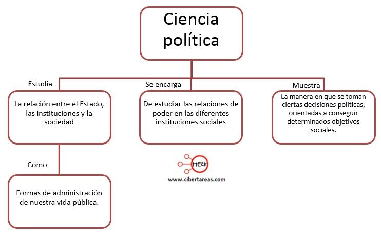 ciencia politica mapa conceptual introduccion a las ciencias sociales