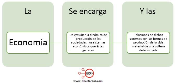 economia definicion introduccion a las ciencias sociales