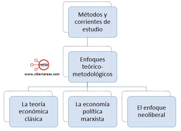 enfoques teorico-metodologicos de la economia
