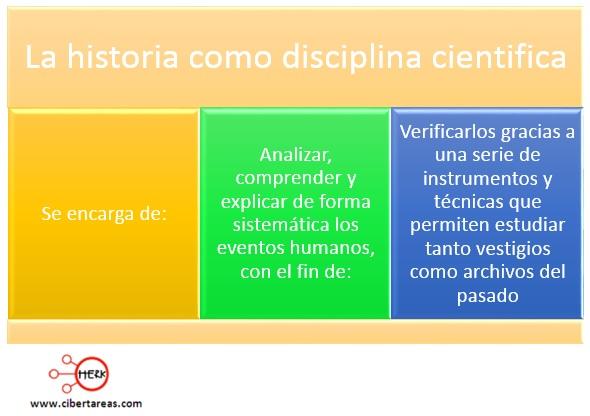la historia como disciplina centifica introduccion a las ciencias sociales
