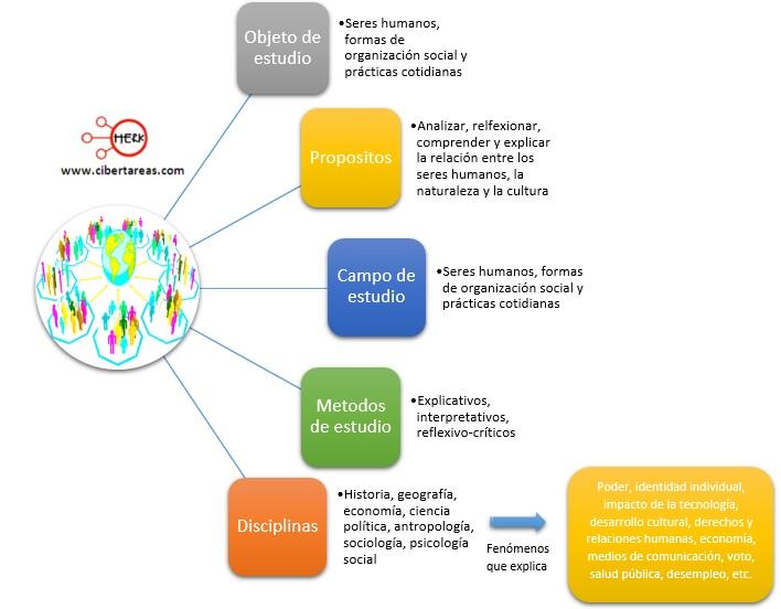 mapa conceptual de las ciencias sociales introduccion a las ciencias sociales