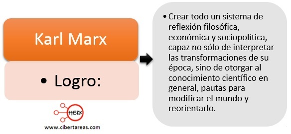 Which Of Marx And Engels Descriptions And Predictions Ring True