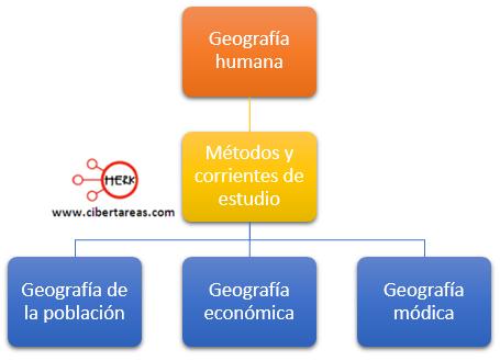 metodos y corrientes de estudio de la geografia humana