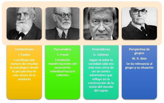 metodos y corrientes de estudio de la psicologia social