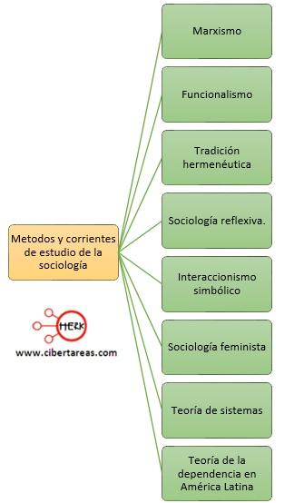 metodos y corrientes de estudio de la sociologia
