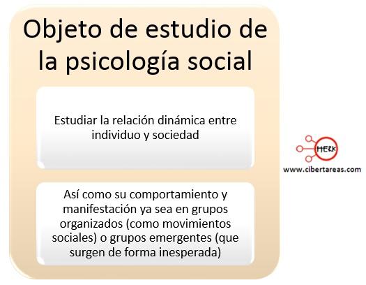 objeto de estudio de la psicologia social