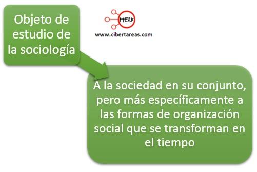 objeto de estudio de la sociologia introduccion a las ciencias sociales