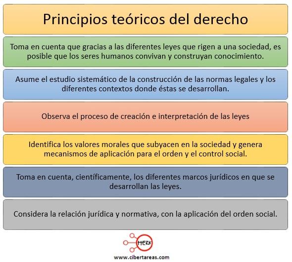 principios teoricos del derecho introduccion a las ciencias sociales