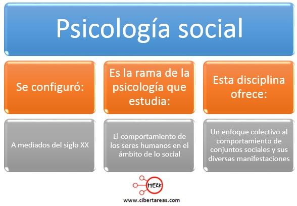 surgimiento historico de la psicologia social