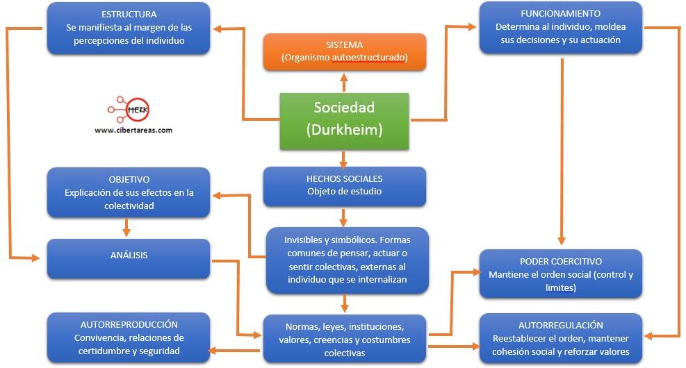 Durkheim y su estudio científico de la sociedad