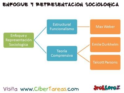 Origen de la Sociologia-Mapa Conceptual-1-Sociologia 1