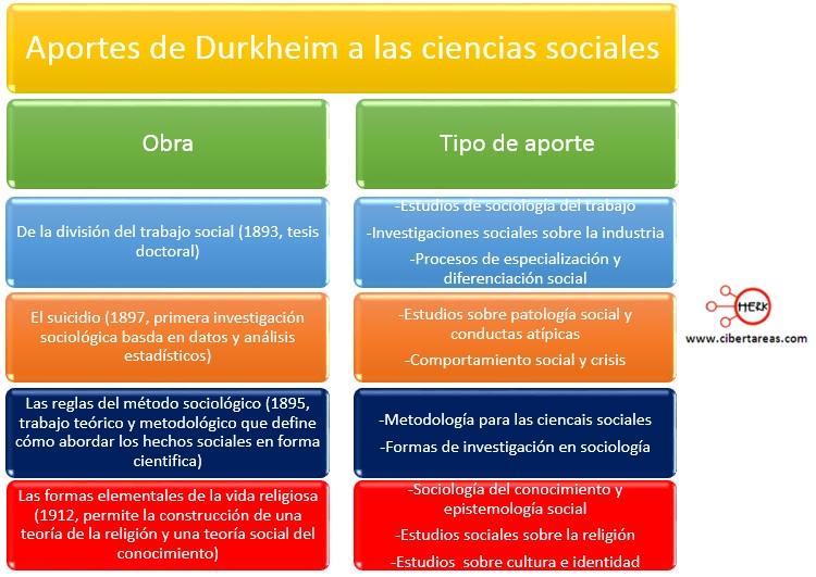 aportes de durkheim a las ciencias sociales