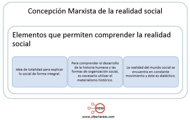 concepcion marxista de la realidad social