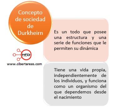 concepto de sociedad de durkheim