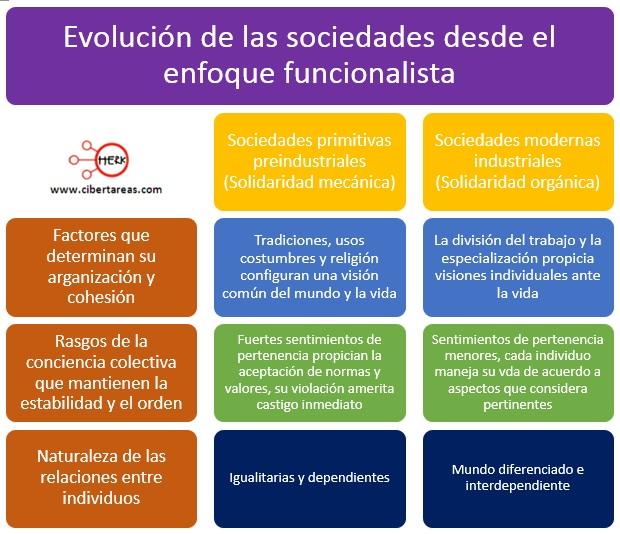 evolucion de las sociedades desde el enfoque funcionalista
