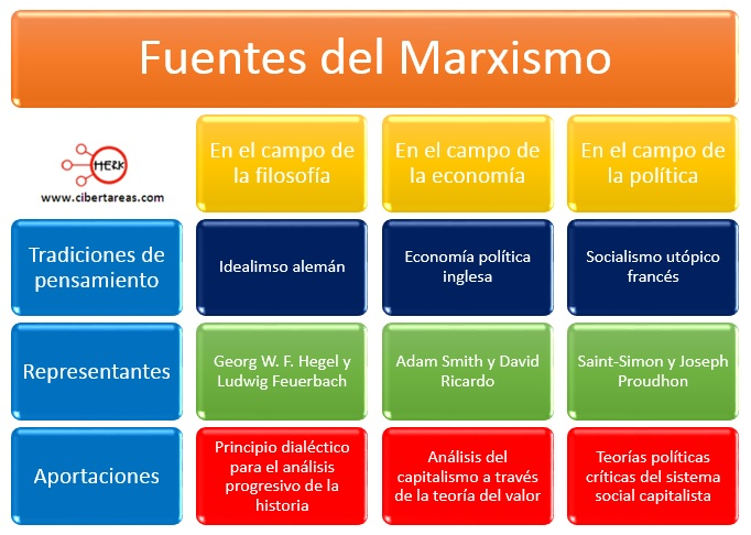 fuentes del marxismo