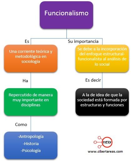 mapa conceptual funcionalismo estructural