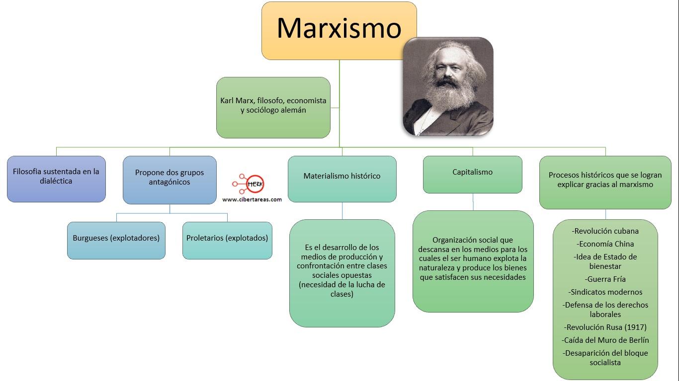 mapa conceptual marxismo introduccion a las ciencias sociales