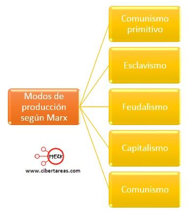 modos de produccion segun marx