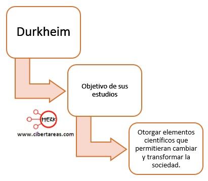 objetivo de los estudios de durkheim