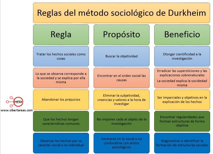 reglas del metodo sociologico de durkheim