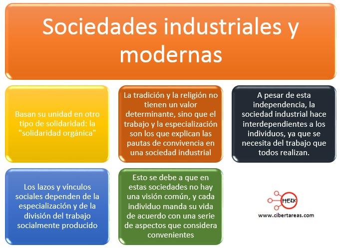 sociedades industriales y modernas durkheim