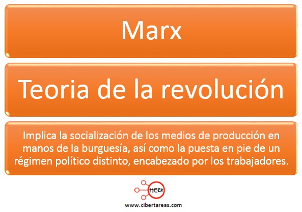 teoria de la revolucion karl marx