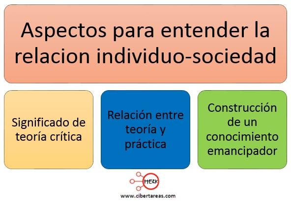 aspectos para entender la relacion individuo-sociedad