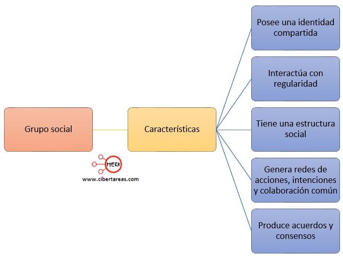 caracteristicas de los grupos sociales introduccion a las ciencias sociales