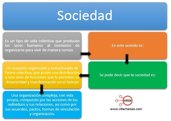 concepto de sociedad introduccion a las ciencias sociales