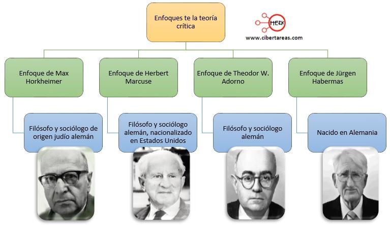 enfoques de la teoria critica introduccion a las ciencias sociales