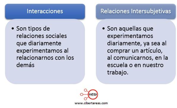 interacciones relaciones intersubjetivas segun weber