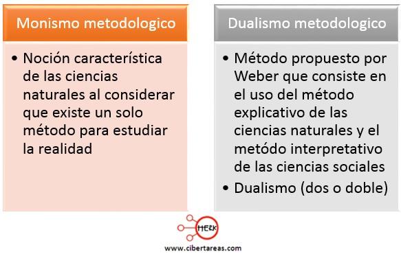 monismo metodologico dualismo metodologico