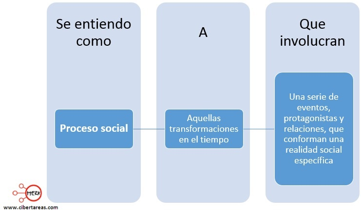 proceso social mapa conceptual introduccion a las ciencias sociales