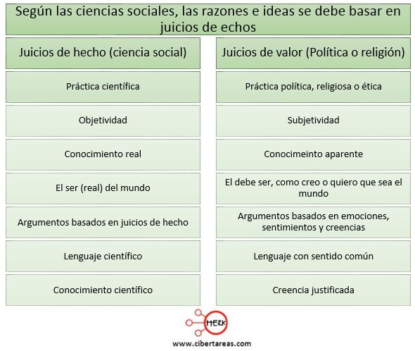 razones e ideas en las que las ciencias sociales se basan juicios de echos