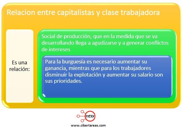 relacion entre capitalistas y clase trabajadora