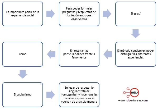 teoria critica relacion entre teoria y practica