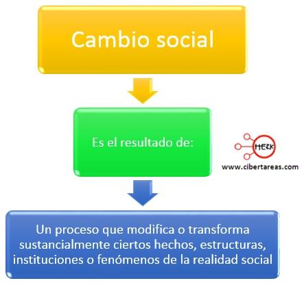 cambio social introduccion a las ciencias sociales