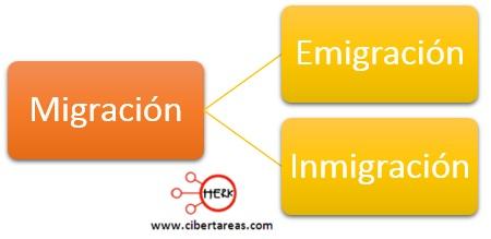 caracteristicas de la migracion introduccion a las ciencias sociales