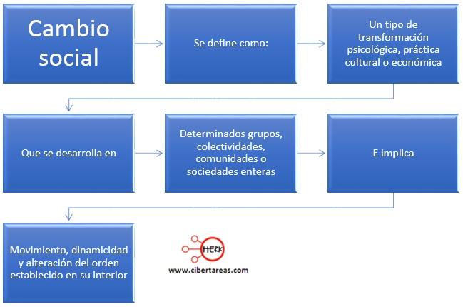 concepto de cambio social introduccion a las ciencias sociales