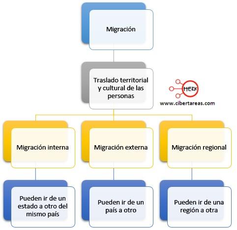 concepto de migracion tipos de migracion clasificacion de la migracion