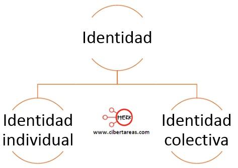 clasificacion de la identidad como practica social