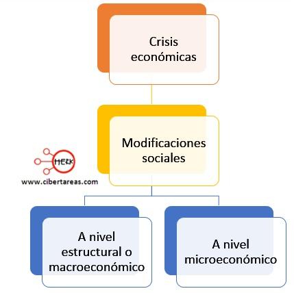crisis economica clasificacion introduccion a las ciencias sociales