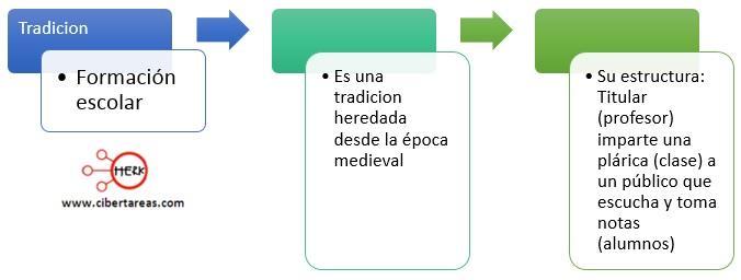 ejemplo tradicion como practica social introduccion a las ciencias sociales