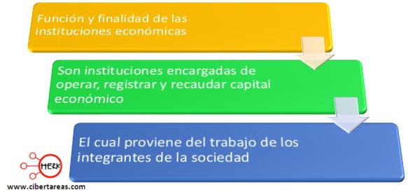 funcion y finalidad de las instituciones economicas introduccion a las ciencias sociales